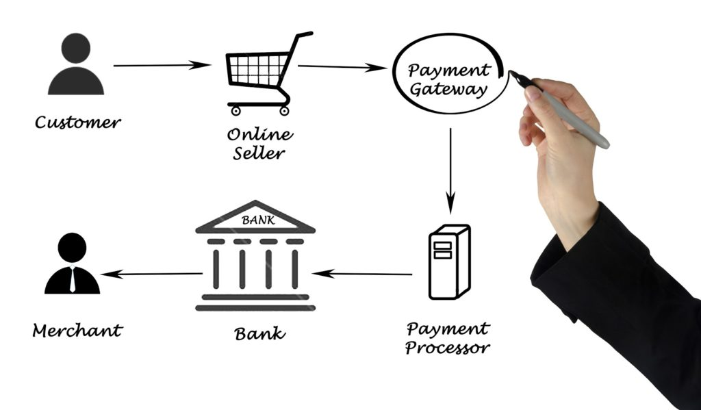 How do Payment Gateways Work?