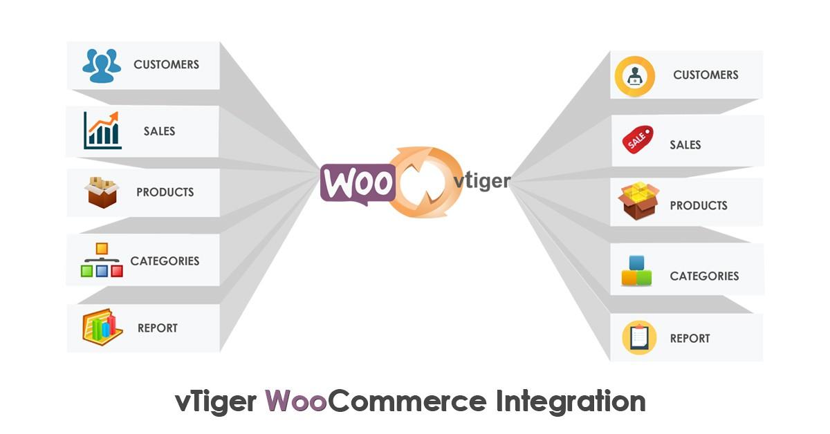 Woo-Vtiger Syncing Integration